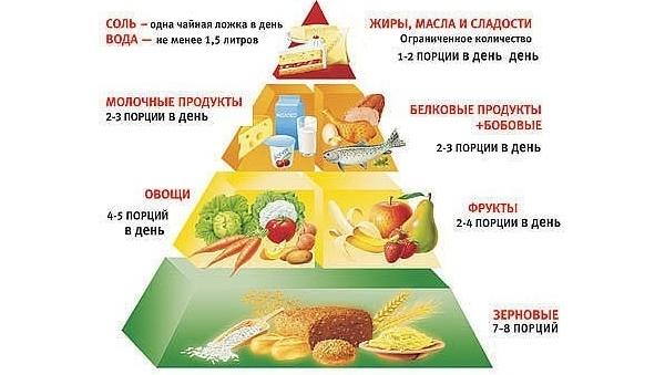 Пирамида питания при подагре